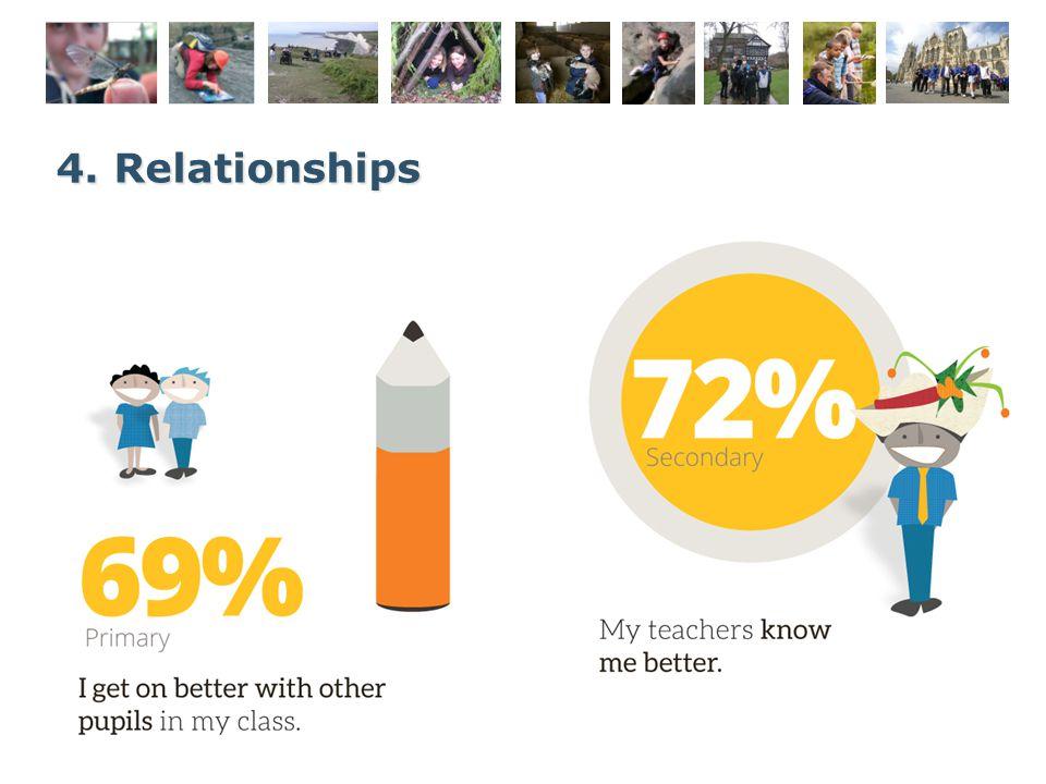 4. Relationships