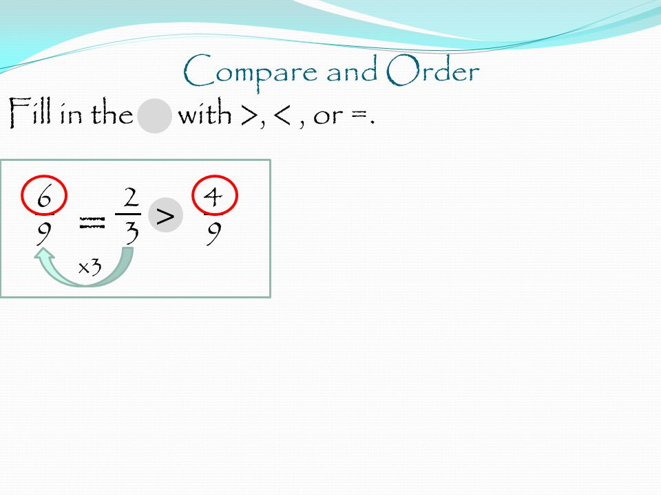 Compare and Order Fill in the with >, <, or =. 6 2 4 9 = 3 9 x3 >