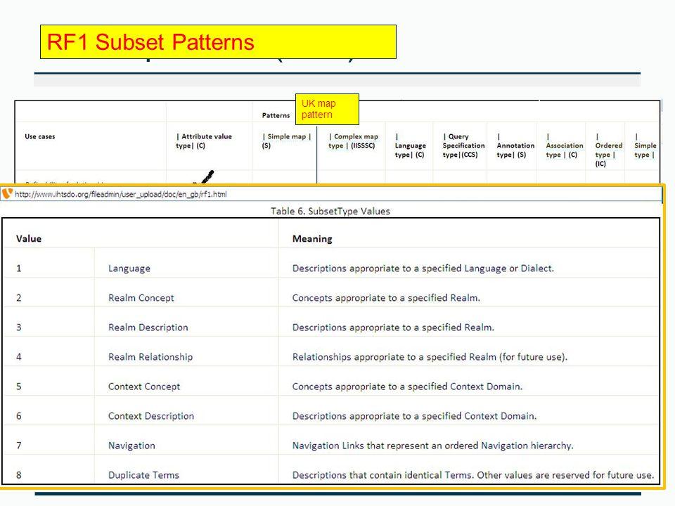 Refset patterns (RF2) UK map pattern UK Cross-maps ICD-10  RF1 Subset Patterns
