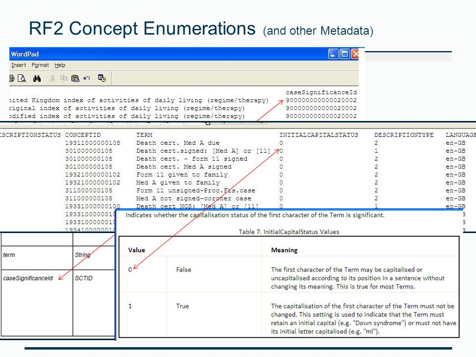 RF2 Concept Enumerations (and other Metadata) The metadata hierarchy