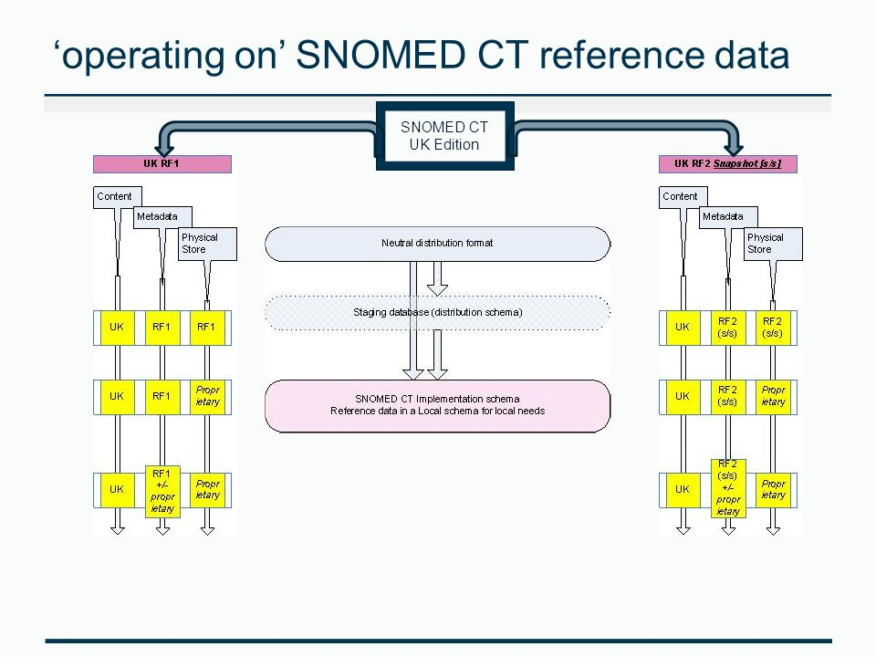 'operating on' SNOMED CT reference data SNOMED CT UK Edition