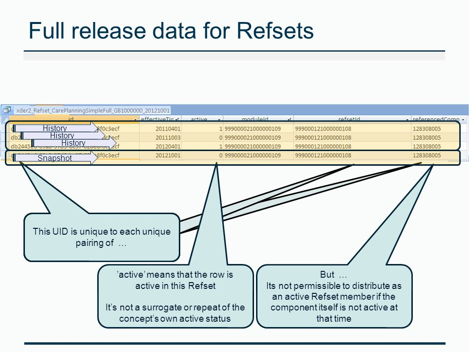 Full release data for Refsets This UID is unique to each unique pairing of … 'active' means that the row is active in this Refset It's not a surrogate