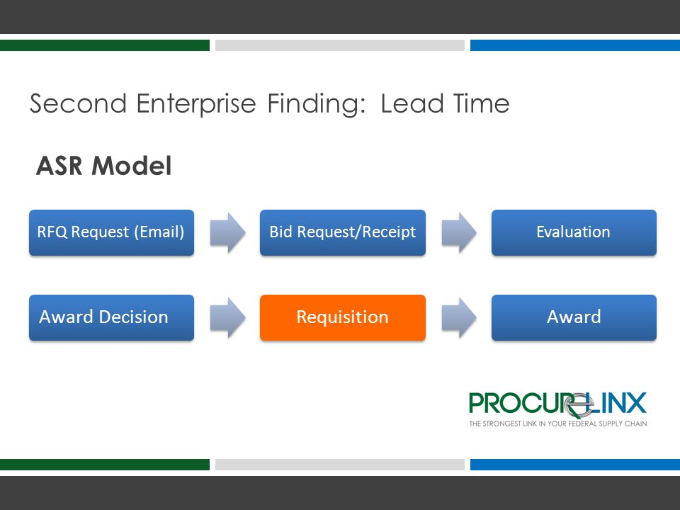 Second Enterprise Finding: Lead Time RFQ Request (Email)Bid Request/ReceiptEvaluation Award DecisionRequisitionAward ASR Model