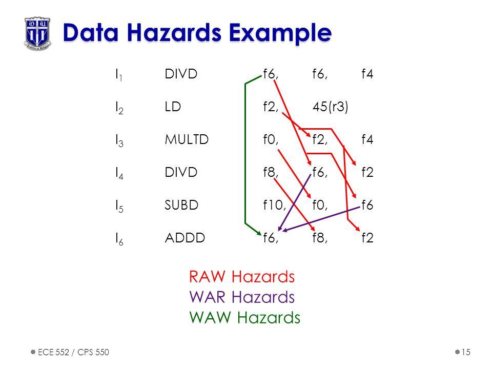 I 1 DIVDf6, f6,f4 I 2 LDf2,45(r3) I 3 MULTDf0,f2,f4 I 4 DIVDf8,f6,f2 I 5 SUBDf10,f0,f6 I 6 ADDDf6,f8,f2 ECE 552 / CPS 55015 Data Hazards Example RAW Hazards WAR Hazards WAW Hazards