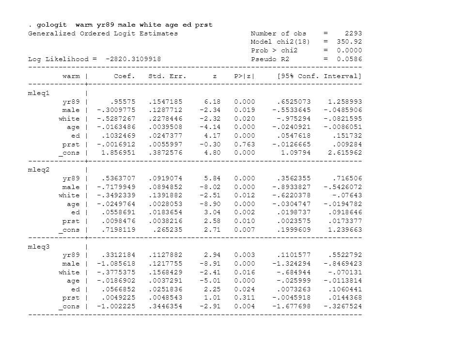 . gologit warm yr89 male white age ed prst Generalized Ordered Logit Estimates Number of obs = 2293 Model chi2(18) = 350.92 Prob > chi2 = 0.0000 Log L