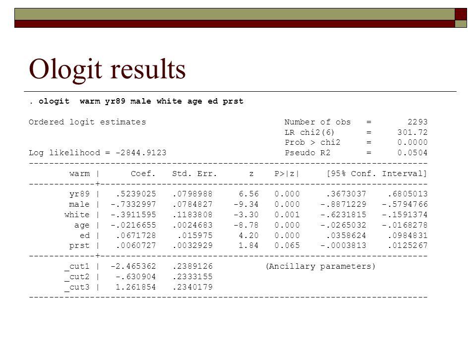 Ologit results. ologit warm yr89 male white age ed prst Ordered logit estimates Number of obs = 2293 LR chi2(6) = 301.72 Prob > chi2 = 0.0000 Log like