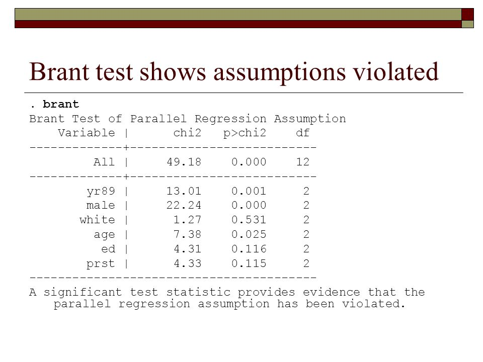Brant test shows assumptions violated. brant Brant Test of Parallel Regression Assumption Variable | chi2 p>chi2 df -------------+--------------------