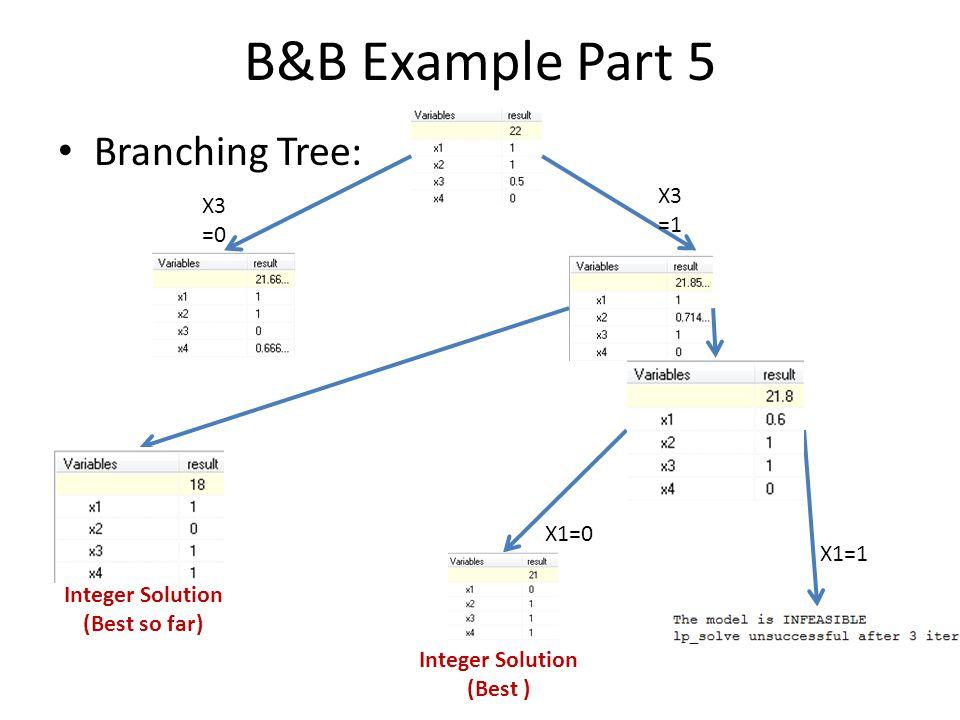 B&B Example Part 5 Branching Tree: X1=0 X1=1 Integer Solution (Best ) X3 =0 X3 =1 Integer Solution (Best so far)