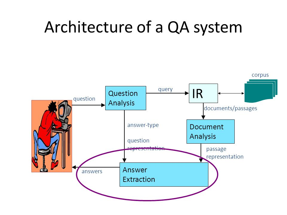 Architecture of a QA system IR Question Analysis query Document Analysis Answer Extraction question answer-type question representation documents/passages passage representation corpus answers