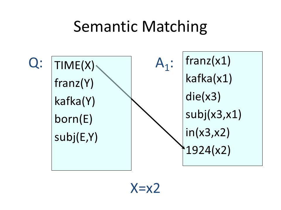 Semantic Matching franz(x1) kafka(x1) die(x3) subj(x3,x1) in(x3,x2) 1924(x2) Q:A1:A1: X=x2 TIME(X) franz(Y) kafka(Y) born(E) subj(E,Y)