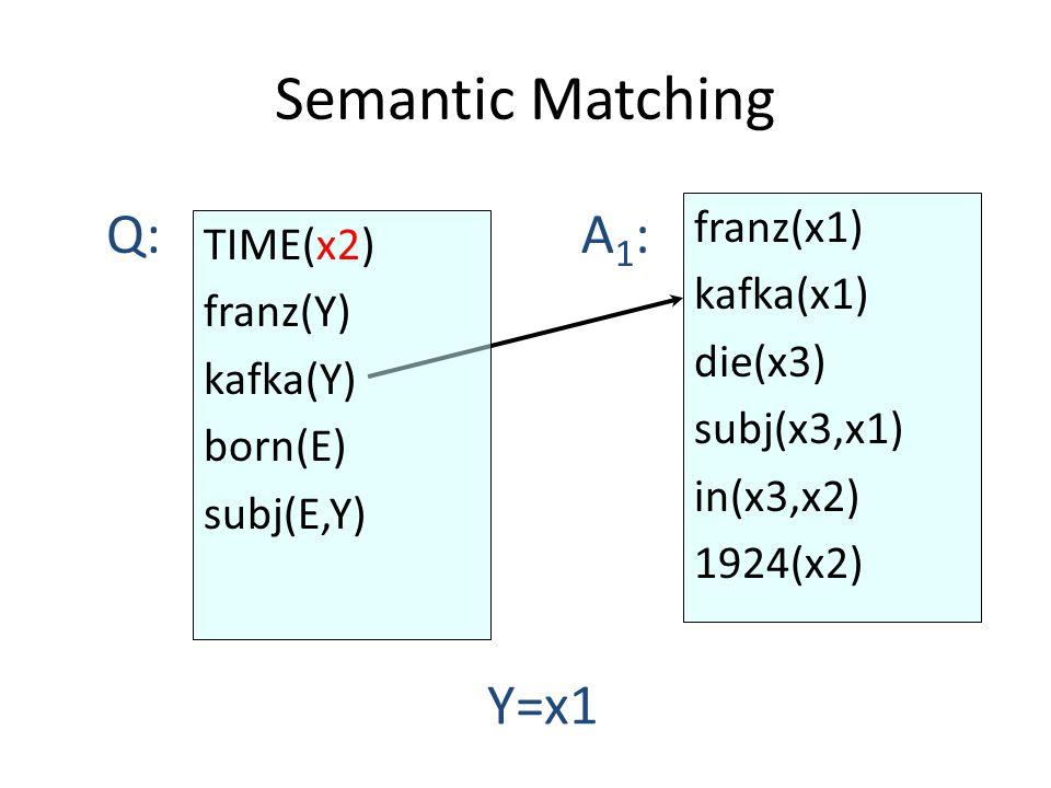 Semantic Matching franz(x1) kafka(x1) die(x3) subj(x3,x1) in(x3,x2) 1924(x2) Q:A1:A1: Y=x1 TIME(x2) franz(Y) kafka(Y) born(E) subj(E,Y)