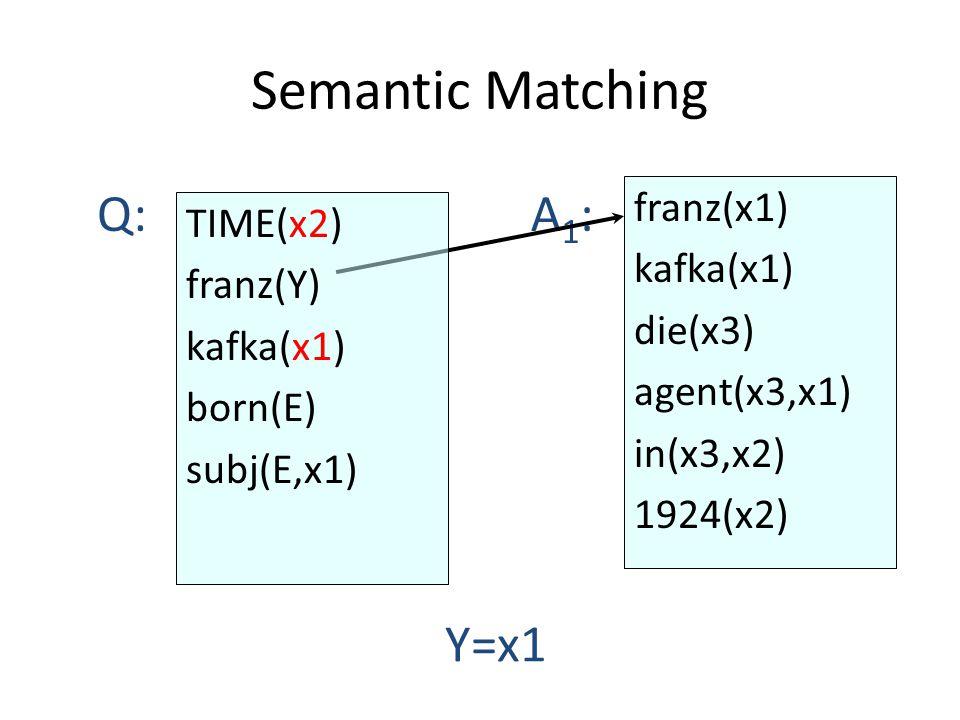 Semantic Matching franz(x1) kafka(x1) die(x3) agent(x3,x1) in(x3,x2) 1924(x2) Q:A1:A1: Y=x1 TIME(x2) franz(Y) kafka(x1) born(E) subj(E,x1)