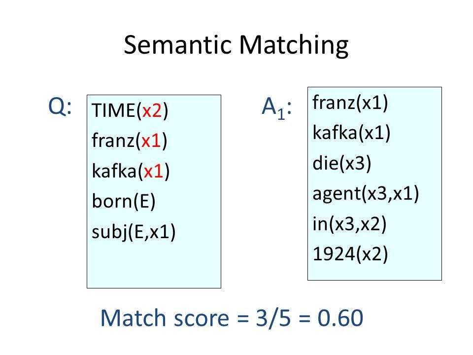 Semantic Matching Match score = 3/5 = 0.60 Q:A1:A1: franz(x1) kafka(x1) die(x3) agent(x3,x1) in(x3,x2) 1924(x2) TIME(x2) franz(x1) kafka(x1) born(E) subj(E,x1)