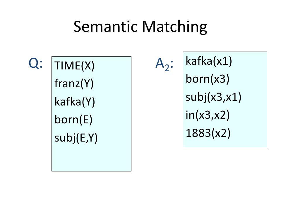 Semantic Matching kafka(x1) born(x3) subj(x3,x1) in(x3,x2) 1883(x2) Q:A2:A2: TIME(X) franz(Y) kafka(Y) born(E) subj(E,Y)