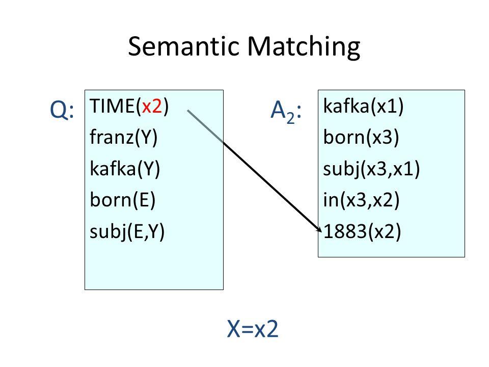 Semantic Matching kafka(x1) born(x3) subj(x3,x1) in(x3,x2) 1883(x2) Q:A2:A2: X=x2 TIME(x2) franz(Y) kafka(Y) born(E) subj(E,Y)