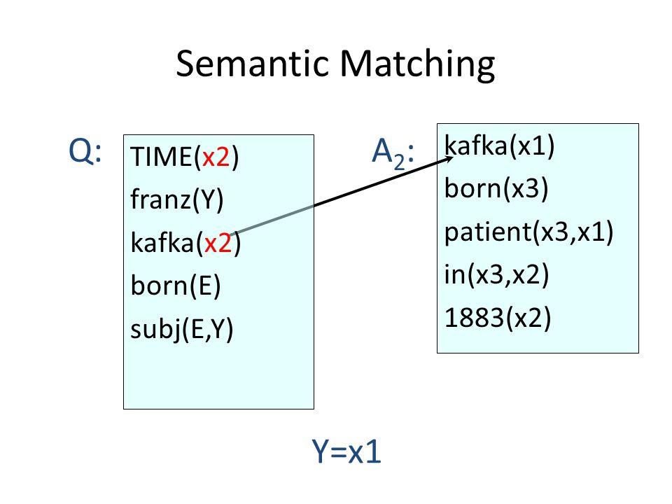 Semantic Matching kafka(x1) born(x3) patient(x3,x1) in(x3,x2) 1883(x2) Q:A2:A2: Y=x1 TIME(x2) franz(Y) kafka(x2) born(E) subj(E,Y)