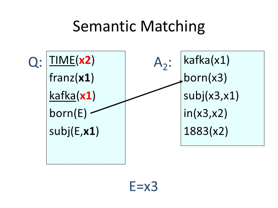Semantic Matching TIME(x2) franz(x1) kafka(x1) born(E) subj(E,x1) kafka(x1) born(x3) subj(x3,x1) in(x3,x2) 1883(x2) Q:A2:A2: E=x3
