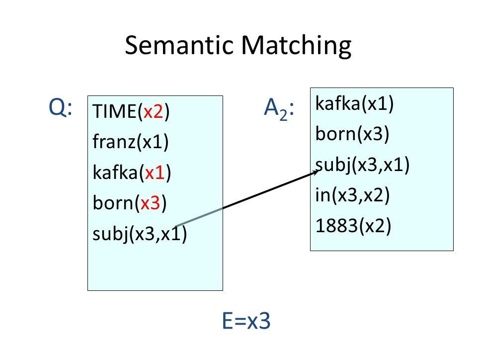 Semantic Matching kafka(x1) born(x3) subj(x3,x1) in(x3,x2) 1883(x2) Q:A2:A2: E=x3 TIME(x2) franz(x1) kafka(x1) born(x3) subj(x3,x1)