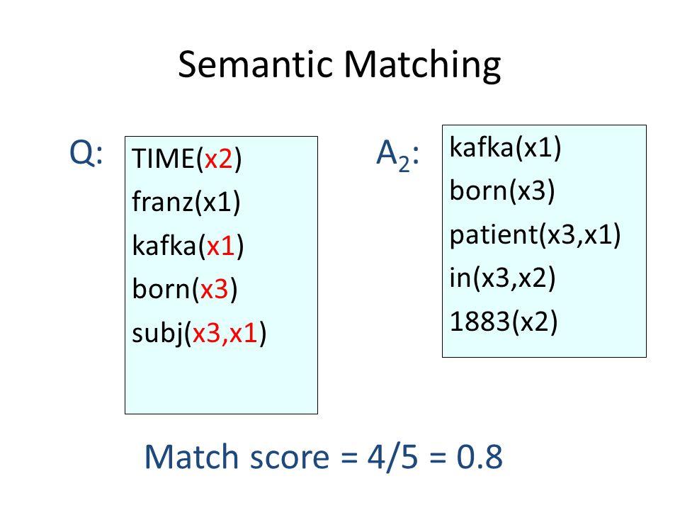 Semantic Matching kafka(x1) born(x3) patient(x3,x1) in(x3,x2) 1883(x2) Q:A2:A2: Match score = 4/5 = 0.8 TIME(x2) franz(x1) kafka(x1) born(x3) subj(x3,x1)