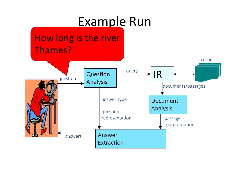 Example Run IR Question Analysis query Document Analysis Answer Extraction question answer-type question representation documents/passages passage representation corpus answers How long is the river Thames