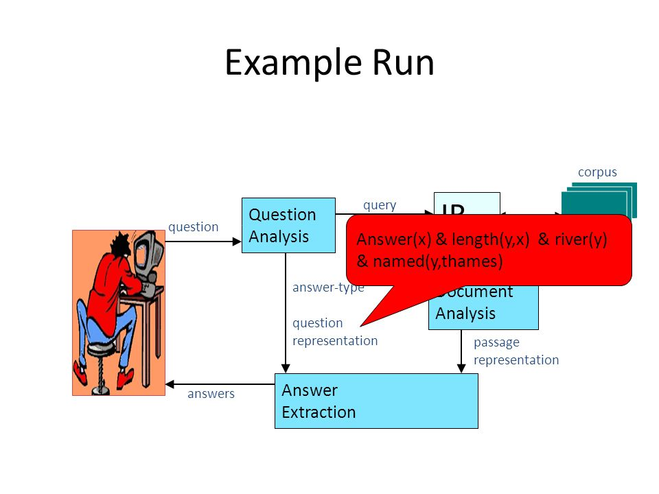 Example Run IR Question Analysis query Document Analysis Answer Extraction question answer-type question representation documents/passages passage representation corpus answers Answer(x) & length(y,x) & river(y) & named(y,thames)