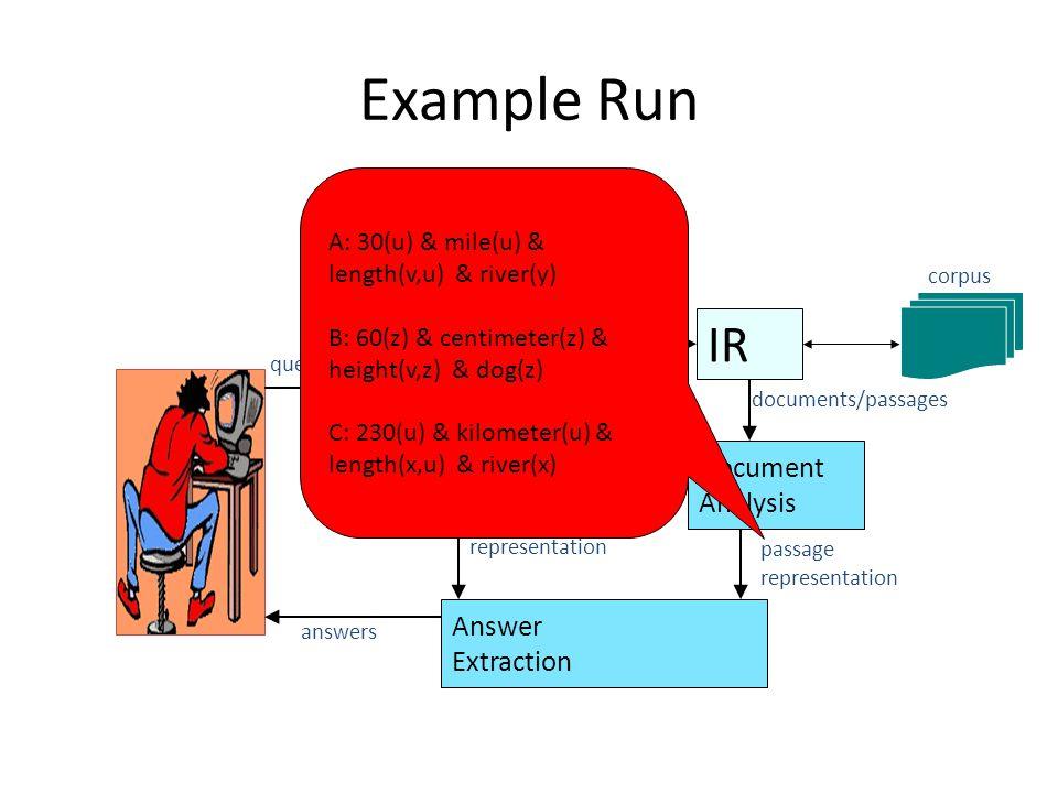 Example Run IR Question Analysis query Document Analysis Answer Extraction question answer-type question representation documents/passages passage representation corpus answers A: 30(u) & mile(u) & length(v,u) & river(y) B: 60(z) & centimeter(z) & height(v,z) & dog(z) C: 230(u) & kilometer(u) & length(x,u) & river(x)