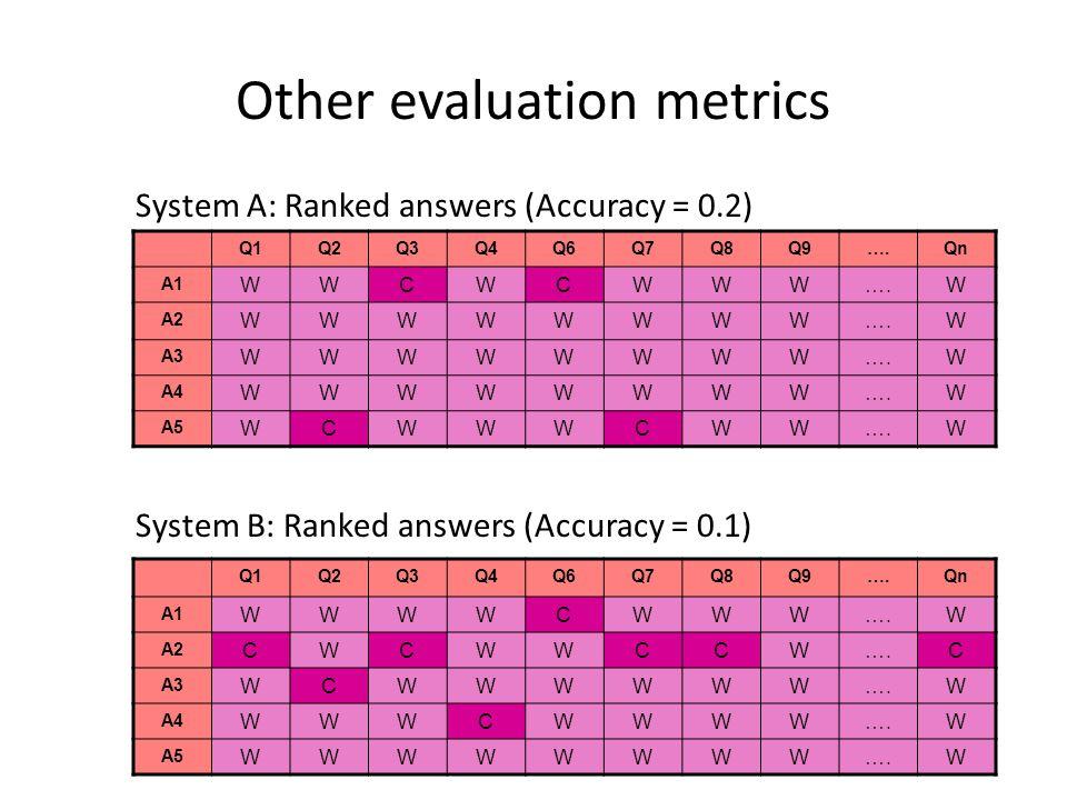 Other evaluation metrics System A: Ranked answers (Accuracy = 0.2) Q1Q2Q3Q4Q6Q7Q8Q9….Qn A1 WWCWCWWW….W A2 WWWWWWWW….W A3 WWWWWWWW….W A4 WWWWWWWW….W A5 WCWWWCWW….W System B: Ranked answers (Accuracy = 0.1) Q1Q2Q3Q4Q6Q7Q8Q9….Qn A1 WWWWCWWW….W A2 CWCWWCCW….C A3 WCWWWWWW….W A4 WWWCWWWW….W A5 WWWWWWWW….W