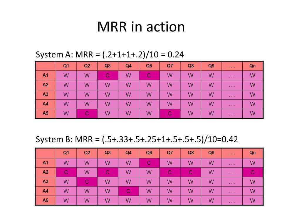 MRR in action System A: MRR = (.2+1+1+.2)/10 = 0.24 Q1Q2Q3Q4Q6Q7Q8Q9….Qn A1 WWCWCWWW….W A2 WWWWWWWW….W A3 WWWWWWWW….W A4 WWWWWWWW….W A5 WCWWWCWW….W System B: MRR = (.5+.33+.5+.25+1+.5+.5+.5)/10=0.42 Q1Q2Q3Q4Q6Q7Q8Q9….Qn A1 WWWWCWWW….W A2 CWCWWCCW….C A3 WCWWWWWW….W A4 WWWCWWWW….W A5 WWWWWWWW….W