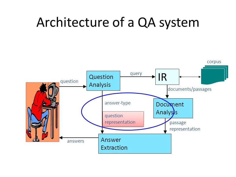 Architecture of a QA system IR Question Analysis query Document Analysis Answer Extraction question answer-type question representation question representation documents/passages passage representation corpus answers