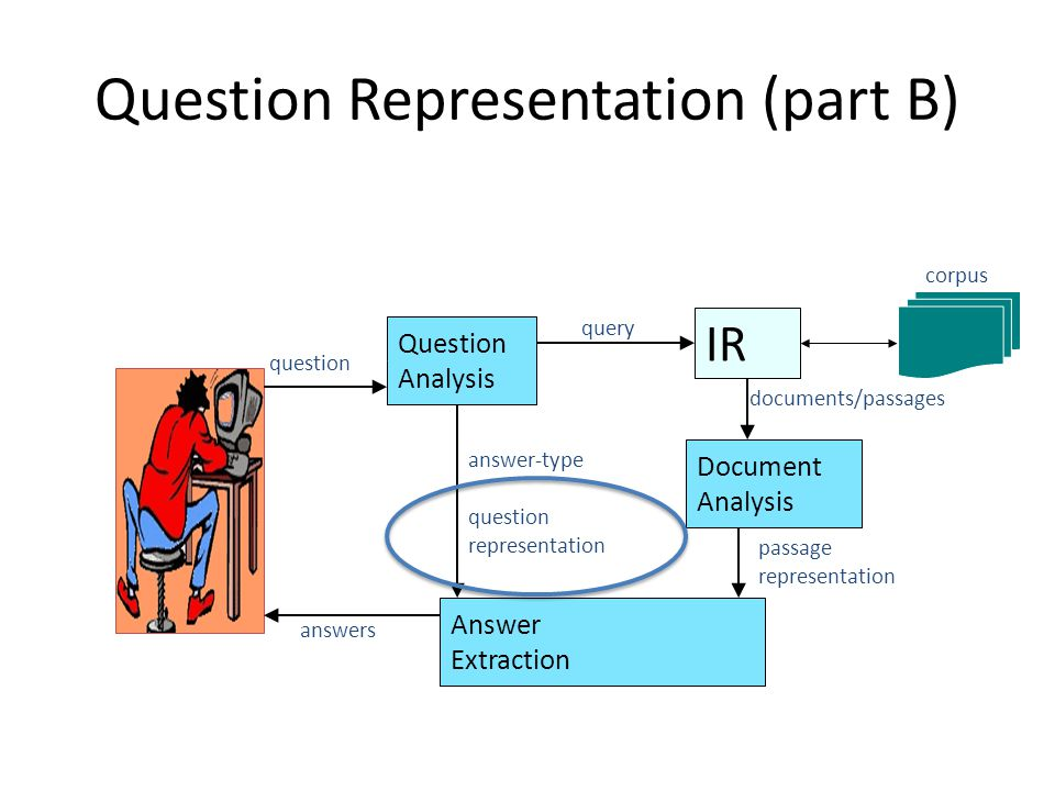 Question Representation (part B) IR Question Analysis query Document Analysis Answer Extraction question answer-type question representation documents/passages passage representation corpus answers