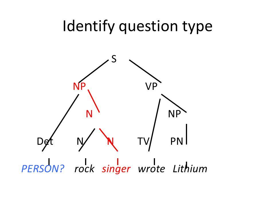 Identify question type S NP VP N NP Det N N TV PN PERSON? rock singer wrote Lithium