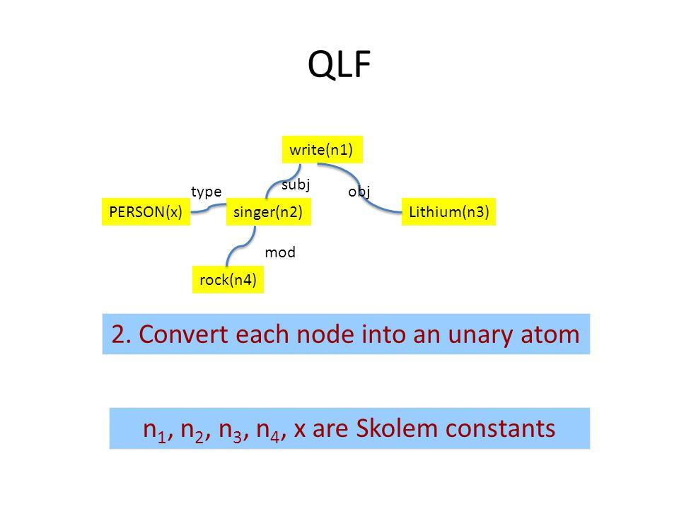 singer(n2)PERSON(x) rock(n4) write(n1) Lithium(n3) n 1, n 2, n 3, n 4, x are Skolem constants subj obj mod type QLF 2.