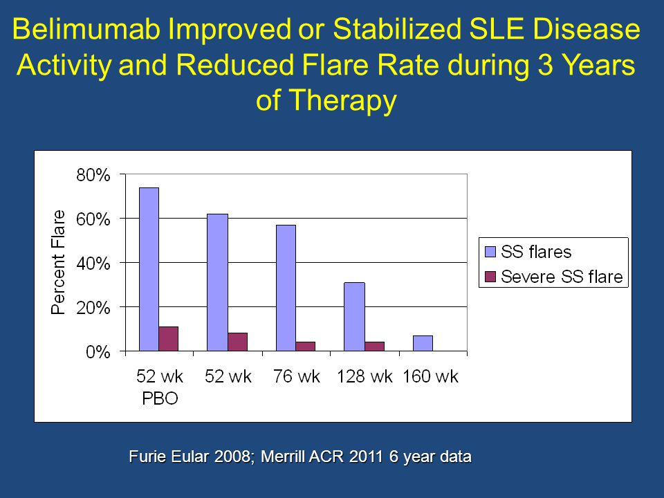 Belimumab Improved or Stabilized SLE Disease Activity and Reduced Flare Rate during 3 Years of Therapy Furie Eular 2008; Merrill ACR 2011 6 year data