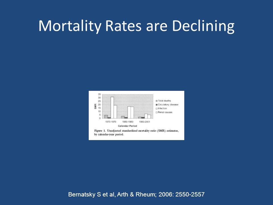 Mortality Rates are Declining Bernatsky S et al, Arth & Rheum; 2006: 2550-2557