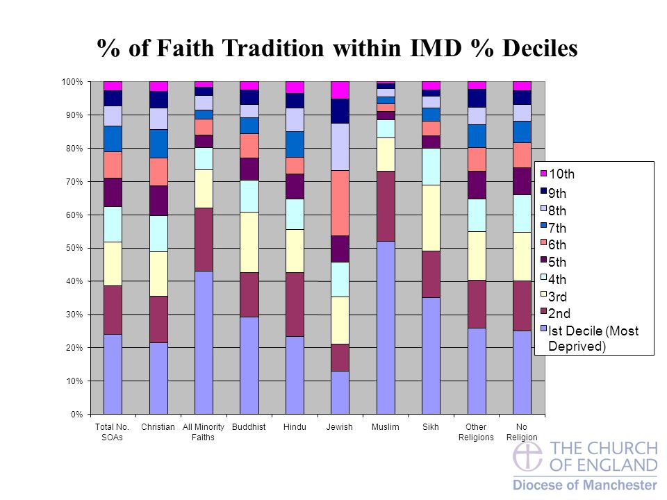 % of Faith Tradition within IMD % Deciles