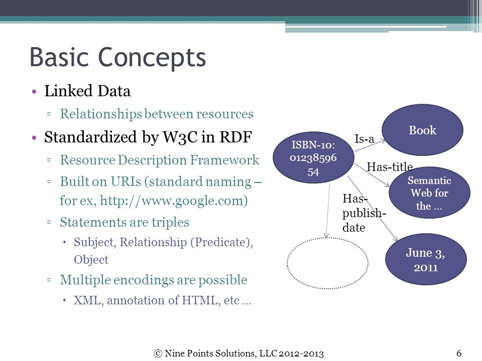 Basic Concepts Linked Data ▫Relationships between resources Standardized by W3C in RDF ▫Resource Description Framework ▫Built on URIs (standard naming