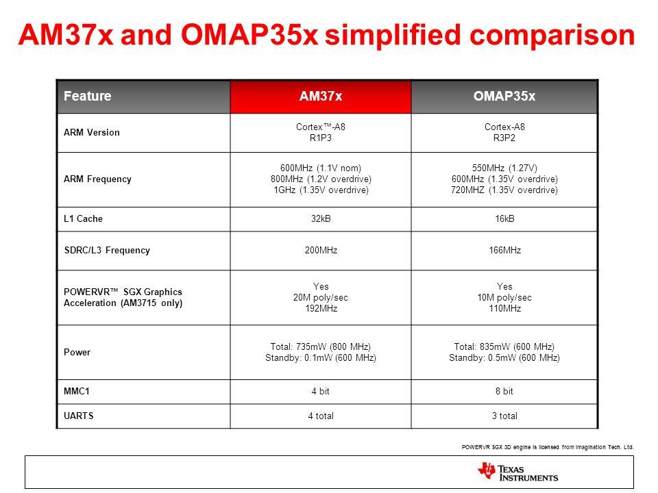 AM37x and OMAP35x simplified comparison FeatureAM37xOMAP35x ARM Version Cortex™-A8 R1P3 Cortex-A8 R3P2 ARM Frequency 600MHz (1.1V nom) 800MHz (1.2V ov