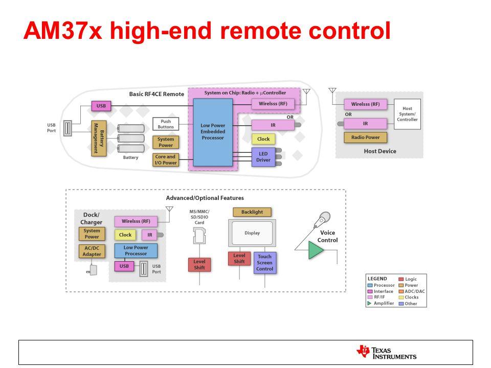 AM37x high-end remote control