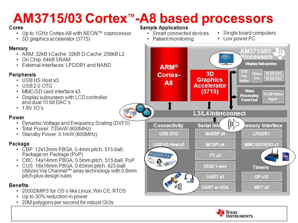 ARM ® Cortex- A8 L3/L4 Interconnect 3D Graphics Accelerator (3715) AM3715/03 Processors 12-bit Video Input Video Processing Front End Memory Interface