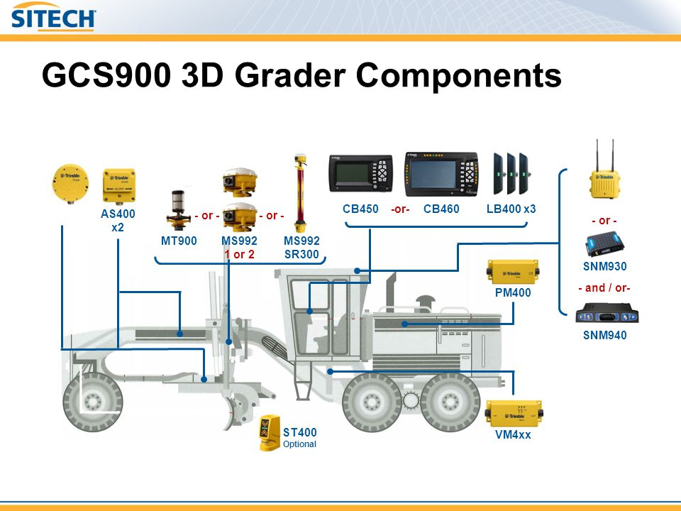 GCS900 3D Grader Components ST400 Optional MS992 1 or 2 MT900 AS400 x2 MS992 SR300 - or - PM400 VM4xx LB400 x3 CB460CB450-or- SNM930 - or - SNM940 - a