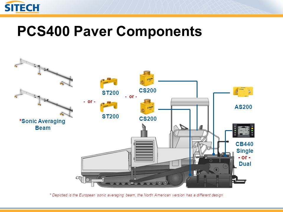PCS400 Paver Components AS200 *Sonic Averaging Beam ST200 CB440 Single - or - Dual * Depicted is the European sonic averaging beam, the North American