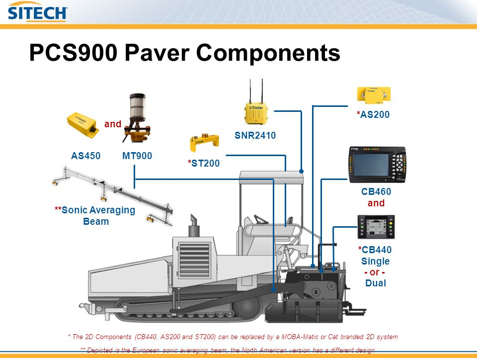 PCS900 Paver Components *AS200 *ST200 MT900 SNR2410 * The 2D Components (CB440, AS200 and ST200) can be replaced by a MOBA-Matic or Cat branded 2D sys