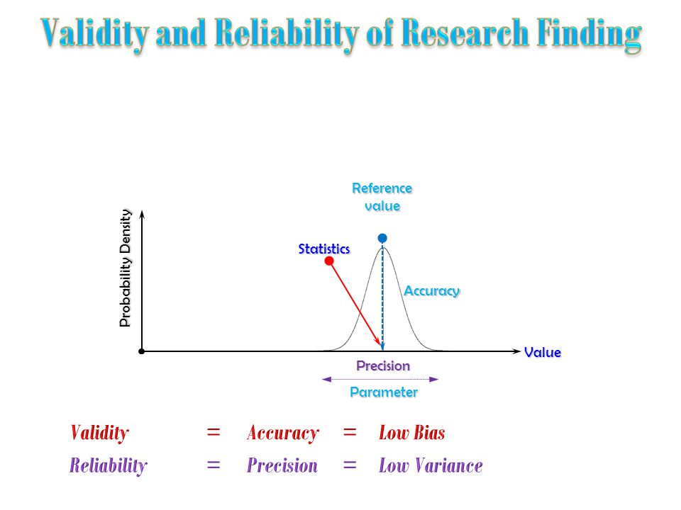 Probability Density Precision Reference value Accuracy Value Parameter Statistics