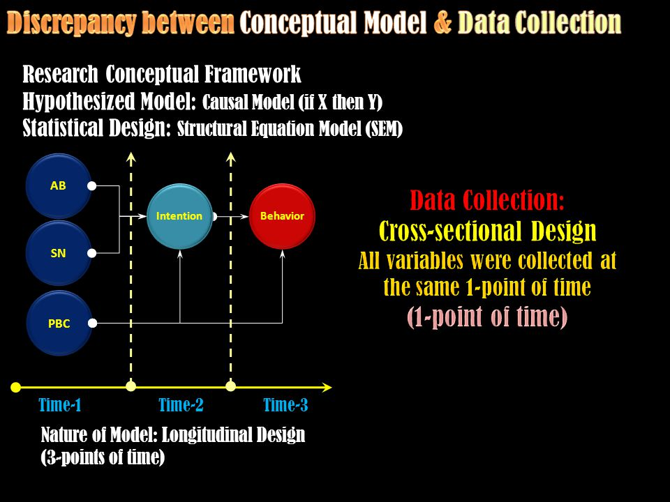 AB SN PBC Intention Behavior Research Conceptual Framework Hypothesized Model: Causal Model (if X then Y) Statistical Design: Structural Equation Model (SEM) Time-1Time-2Time-3 Nature of Model: Longitudinal Design (3-points of time)