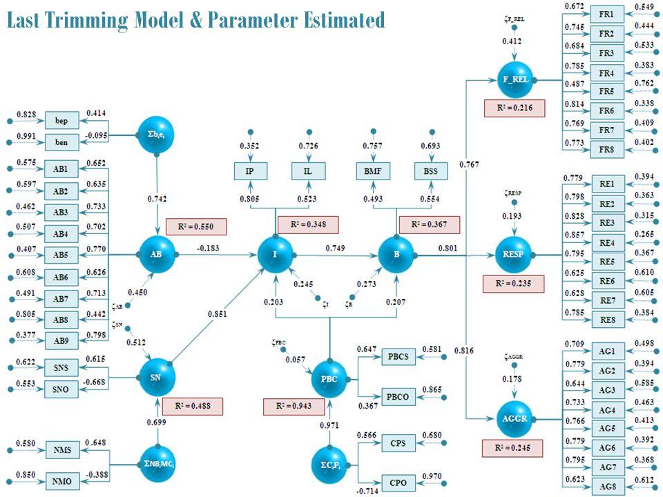 Last Trimming Model & Parameter Estimated