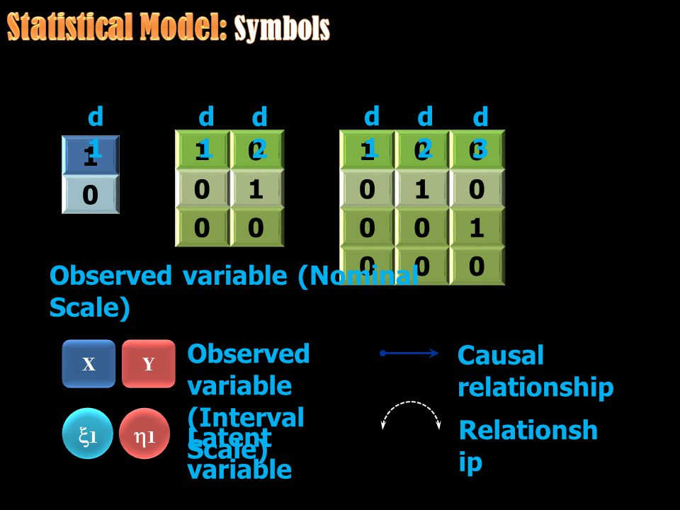1 0 X X 10 01 00 100 010 001 000 d1d1 d2d2 d1d1 d2d2 d3d3 Observed variable (Nominal Scale) Observed variable (Interval Scale) 11 11 Latent variab