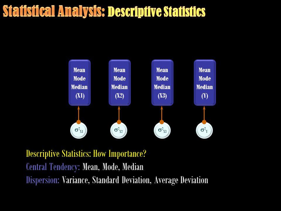Mean Mode Median (Y) Mean Mode Median (Y) Mean Mode Median (X1) Mean Mode Median (X1) Mean Mode Median (X2) Mean Mode Median (X2) Mean Mode Median (X3) Mean Mode Median (X3) Descriptive Statistics: How Importance.