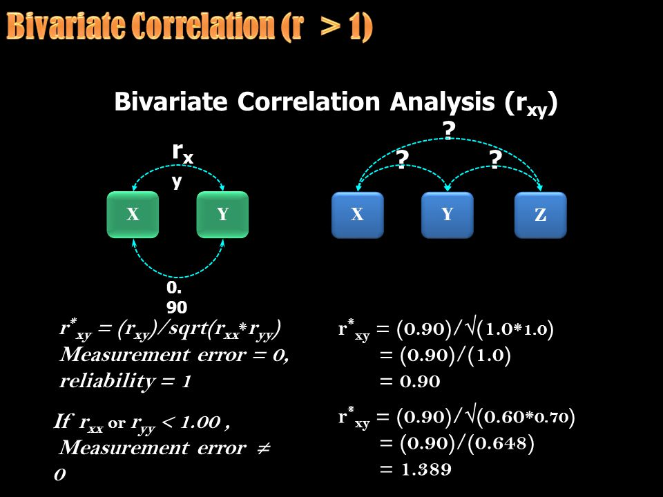Bivariate Correlation Analysis (r xy ) Y Y X X rxyrxyrxyrxy Y Y X X ? Z Z ?? r * xy = (r xy )/sqrt(r xx * r yy ) Measurement error = 0, reliability =