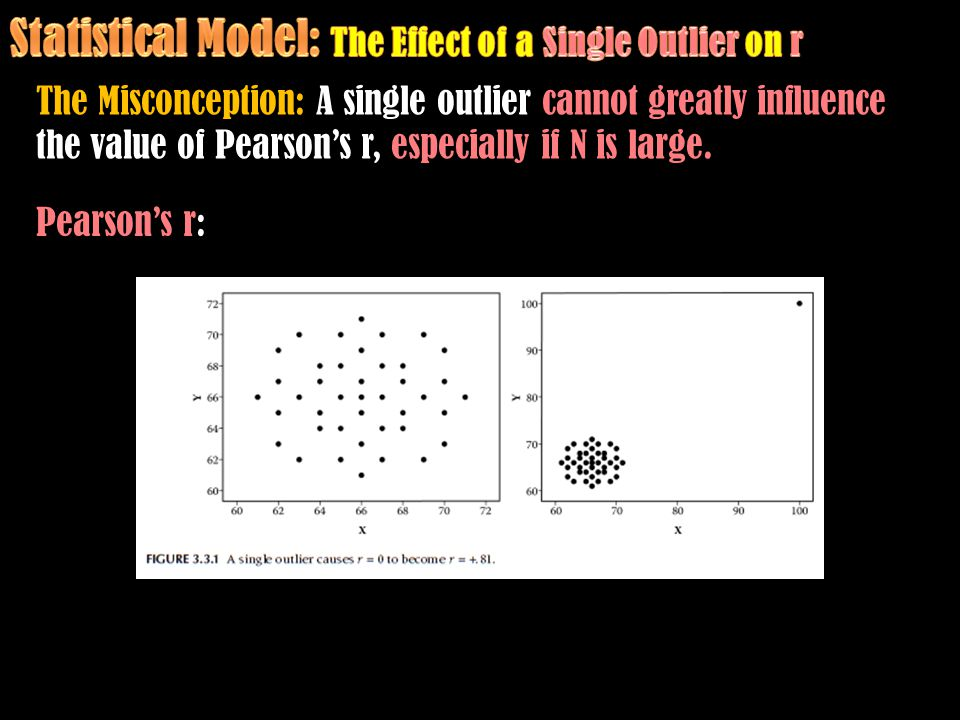 The Misconception: A single outlier cannot greatly influence the value of Pearson's r, especially if N is large. Pearson's r: