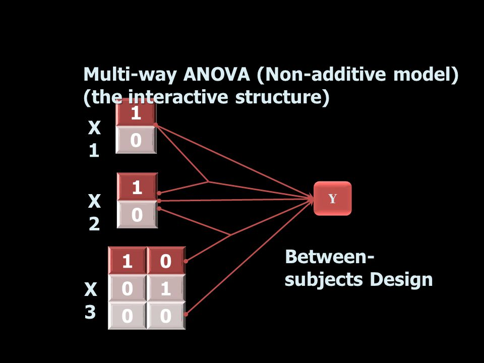 Y Y 1 0 1 0 10 01 00 Multi-way ANOVA (Non-additive model) (the interactive structure) X1X1 X2X2 X3X3 Between- subjects Design